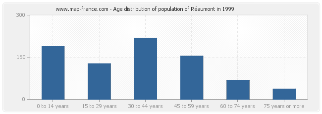 Age distribution of population of Réaumont in 1999
