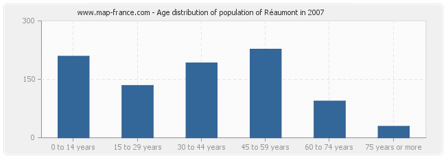 Age distribution of population of Réaumont in 2007