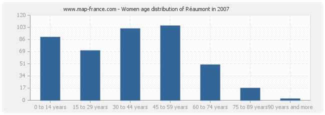 Women age distribution of Réaumont in 2007
