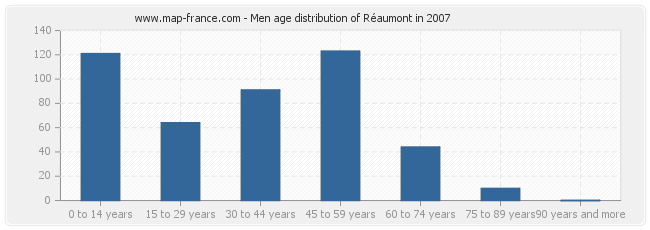 Men age distribution of Réaumont in 2007