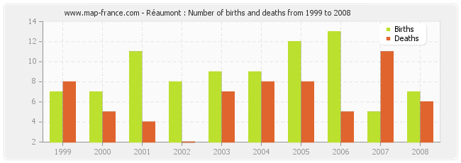 Réaumont : Number of births and deaths from 1999 to 2008