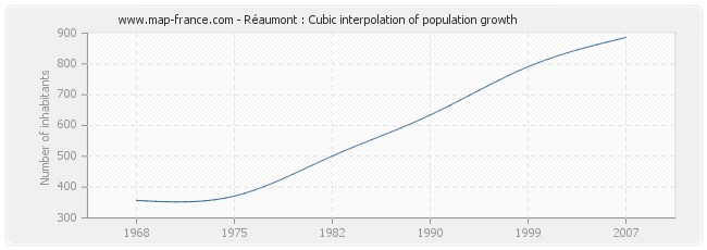 Réaumont : Cubic interpolation of population growth