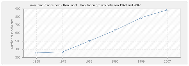 Population Réaumont