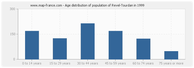 Age distribution of population of Revel-Tourdan in 1999