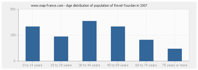 Age distribution of population of Revel-Tourdan in 2007
