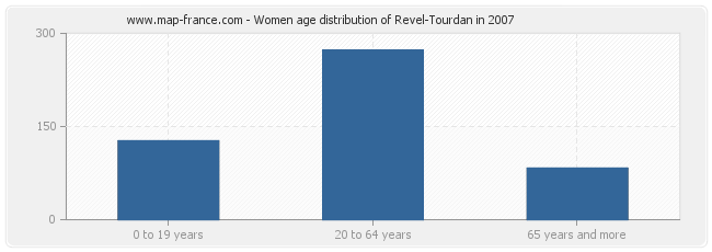 Women age distribution of Revel-Tourdan in 2007