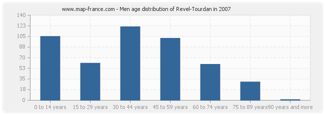 Men age distribution of Revel-Tourdan in 2007
