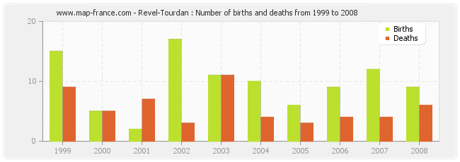 Revel-Tourdan : Number of births and deaths from 1999 to 2008