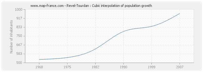 Revel-Tourdan : Cubic interpolation of population growth