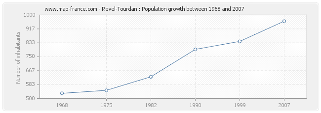 Population Revel-Tourdan
