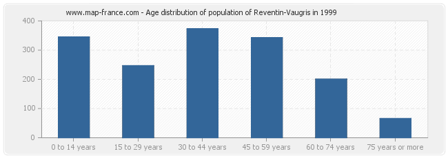 Age distribution of population of Reventin-Vaugris in 1999