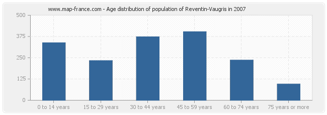 Age distribution of population of Reventin-Vaugris in 2007