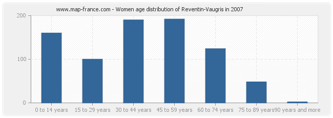 Women age distribution of Reventin-Vaugris in 2007