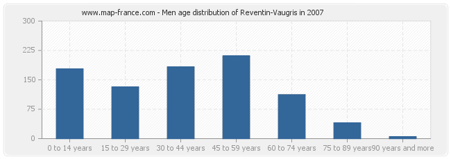 Men age distribution of Reventin-Vaugris in 2007