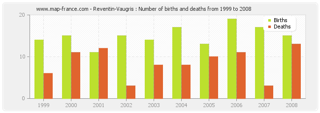Reventin-Vaugris : Number of births and deaths from 1999 to 2008