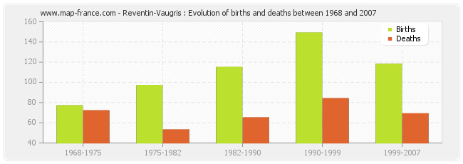 Reventin-Vaugris : Evolution of births and deaths between 1968 and 2007