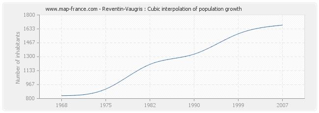 Reventin-Vaugris : Cubic interpolation of population growth