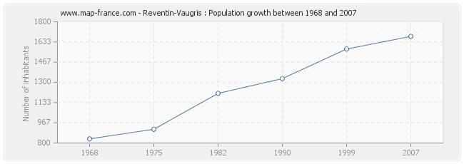 Population Reventin-Vaugris