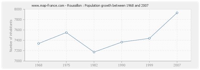 Population Roussillon