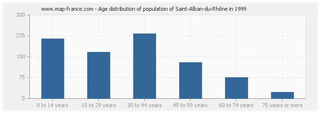 Age distribution of population of Saint-Alban-du-Rhône in 1999