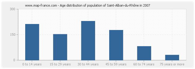 Age distribution of population of Saint-Alban-du-Rhône in 2007