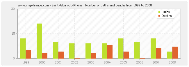 Saint-Alban-du-Rhône : Number of births and deaths from 1999 to 2008