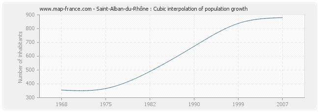 Saint-Alban-du-Rhône : Cubic interpolation of population growth