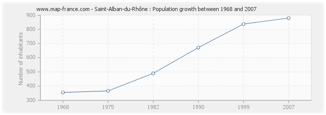 Population Saint-Alban-du-Rhône