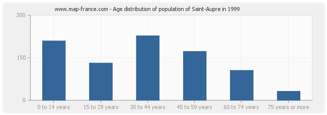 Age distribution of population of Saint-Aupre in 1999