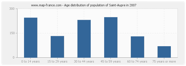 Age distribution of population of Saint-Aupre in 2007