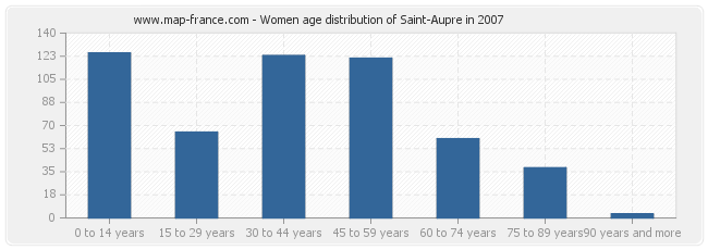 Women age distribution of Saint-Aupre in 2007