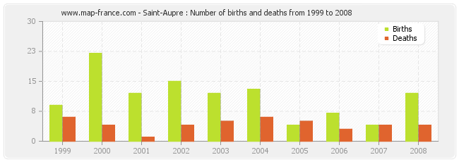Saint-Aupre : Number of births and deaths from 1999 to 2008