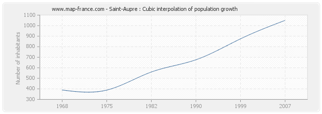 Saint-Aupre : Cubic interpolation of population growth