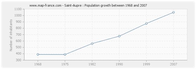 Population Saint-Aupre