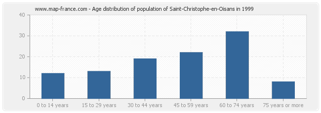 Age distribution of population of Saint-Christophe-en-Oisans in 1999