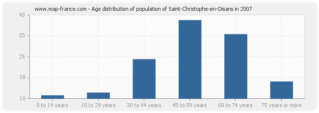 Age distribution of population of Saint-Christophe-en-Oisans in 2007