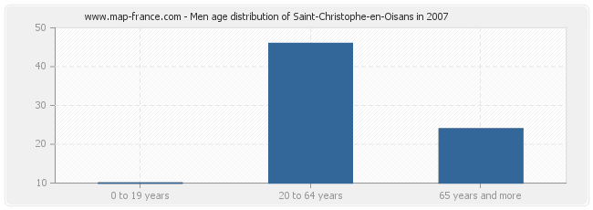 Men age distribution of Saint-Christophe-en-Oisans in 2007
