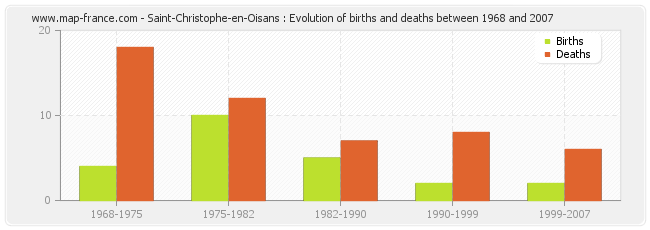 Saint-Christophe-en-Oisans : Evolution of births and deaths between 1968 and 2007