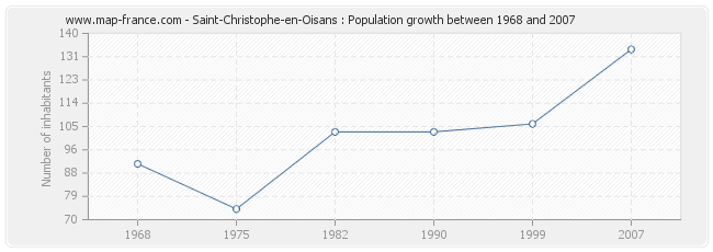 Population Saint-Christophe-en-Oisans