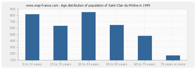 Age distribution of population of Saint-Clair-du-Rhône in 1999