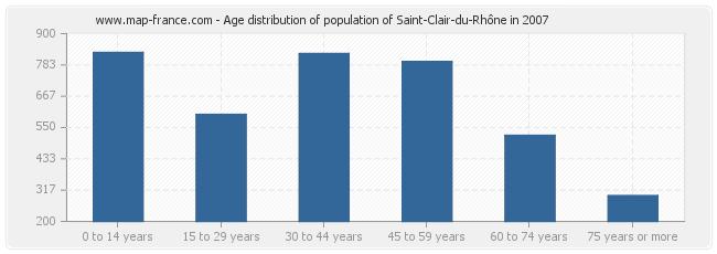 Age distribution of population of Saint-Clair-du-Rhône in 2007