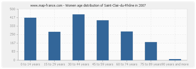 Women age distribution of Saint-Clair-du-Rhône in 2007