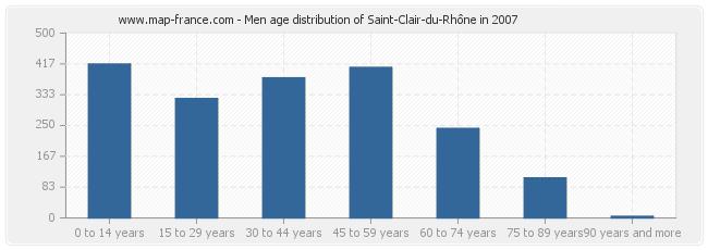 Men age distribution of Saint-Clair-du-Rhône in 2007