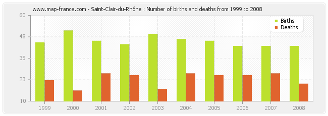 Saint-Clair-du-Rhône : Number of births and deaths from 1999 to 2008