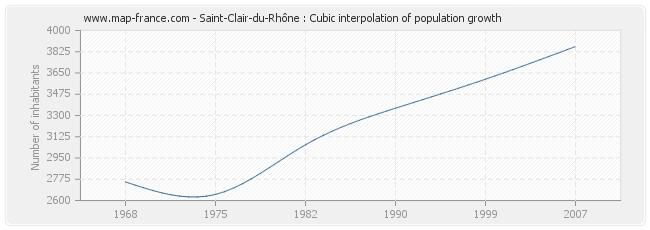 Saint-Clair-du-Rhône : Cubic interpolation of population growth