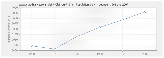 Population Saint-Clair-du-Rhône