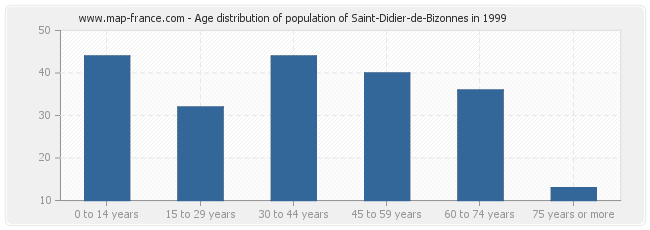 Age distribution of population of Saint-Didier-de-Bizonnes in 1999