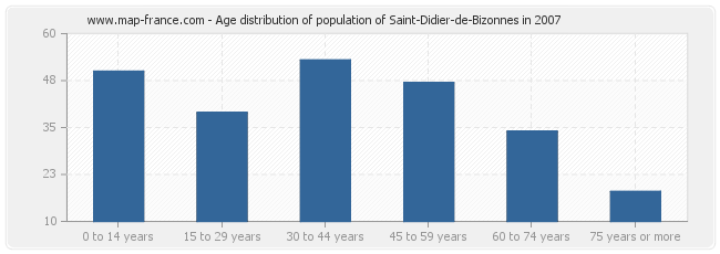 Age distribution of population of Saint-Didier-de-Bizonnes in 2007