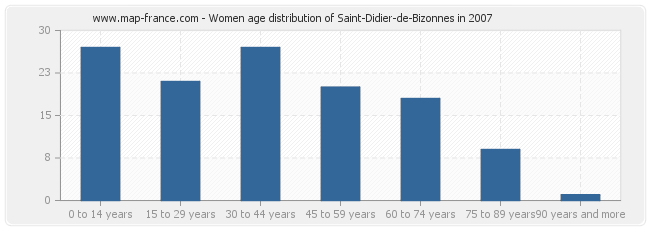 Women age distribution of Saint-Didier-de-Bizonnes in 2007