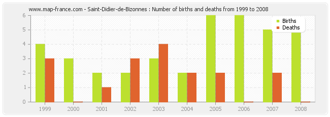 Saint-Didier-de-Bizonnes : Number of births and deaths from 1999 to 2008
